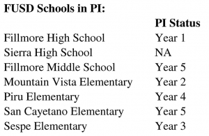 FUSD Schools in Program Improvement (PI).