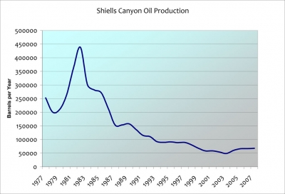 Shiells Canyon Oil Production.