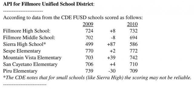 API Scores for Fillmore Unified School District. In Ventura County there are 100 schools scoring above 800, with 23 schools scoring above 900, and 69 schools scoring in the 700's. The remaining schools scored below 700.